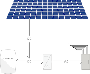 Cómo funciona la nueva batería Tesla